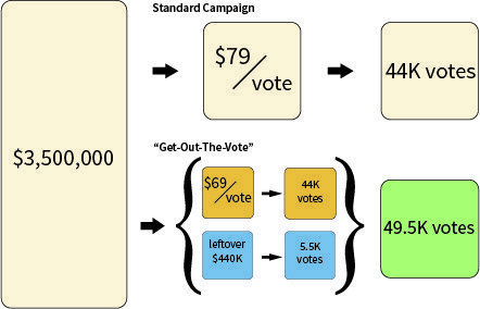 Business case for activating new voters