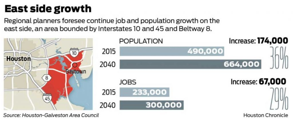 Future growth on the east side of Houston stories told with data