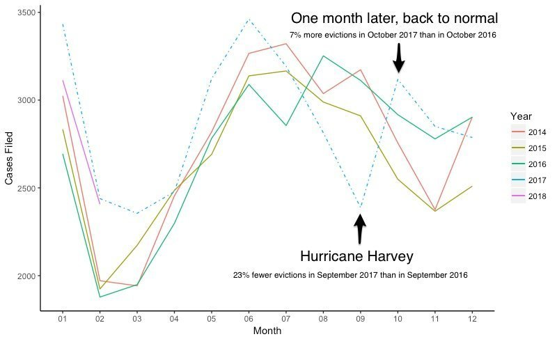 harvey evictions houston comparison year over year