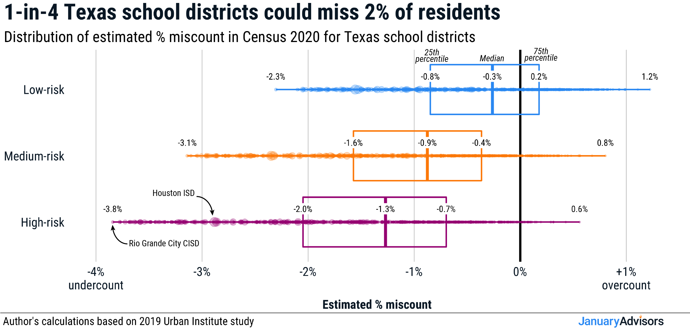 Three Census 2020 undercount scenarios for Texas school districts