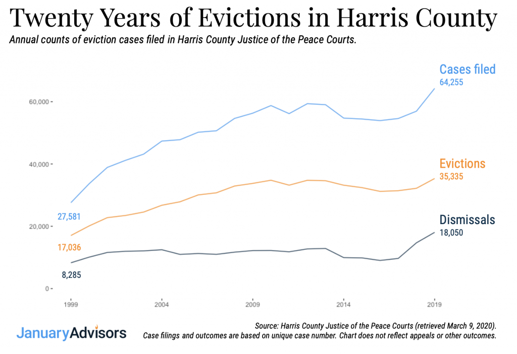 line chart showing the growth of evictions over time