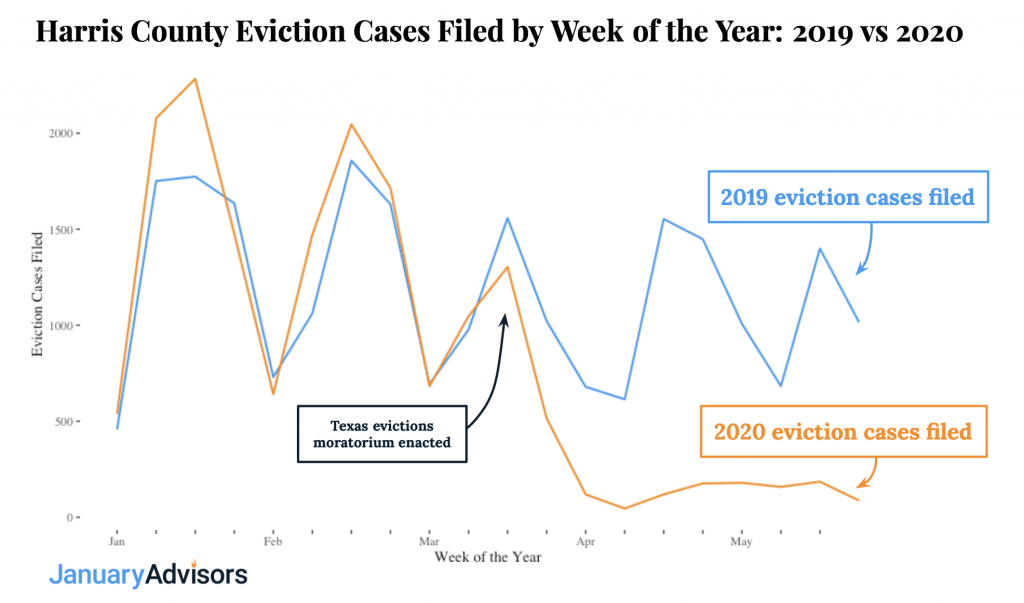 chart showing year over year comparison of eviction filings in harris county