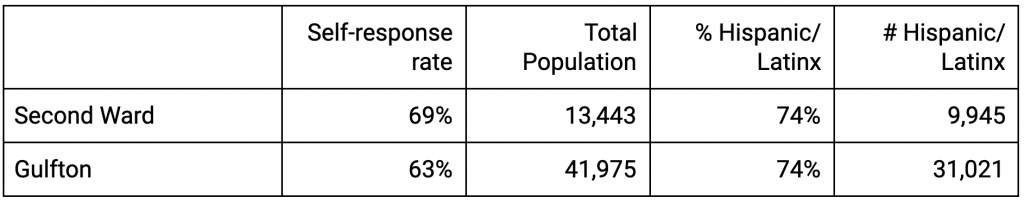 census 2020 table comparing second ward and gulfton neighborhoods in houston january advisors