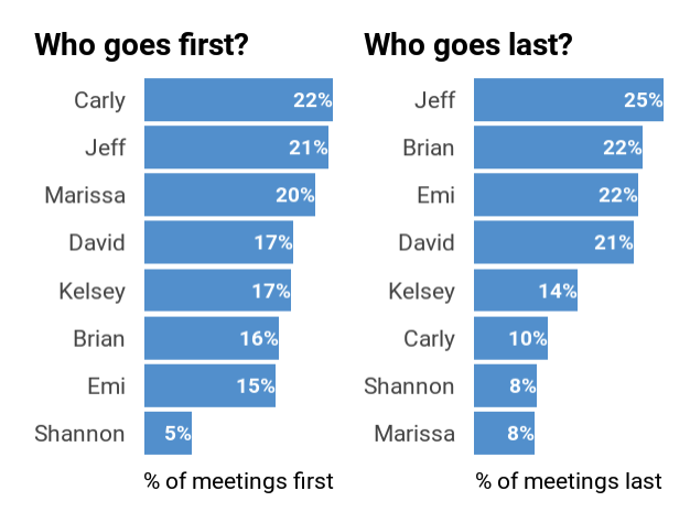 chart of who starts and ends january advisors checkin meetings