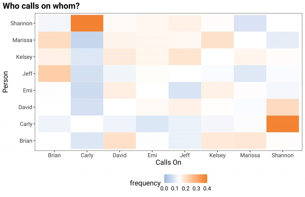 heatmap chart of who calls on whom in january advisors checkin meetings