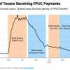 """Over 60,000 Texans Lost Their """"Break Even Wage"""" When Federal Unemployment Insurance Expired"""