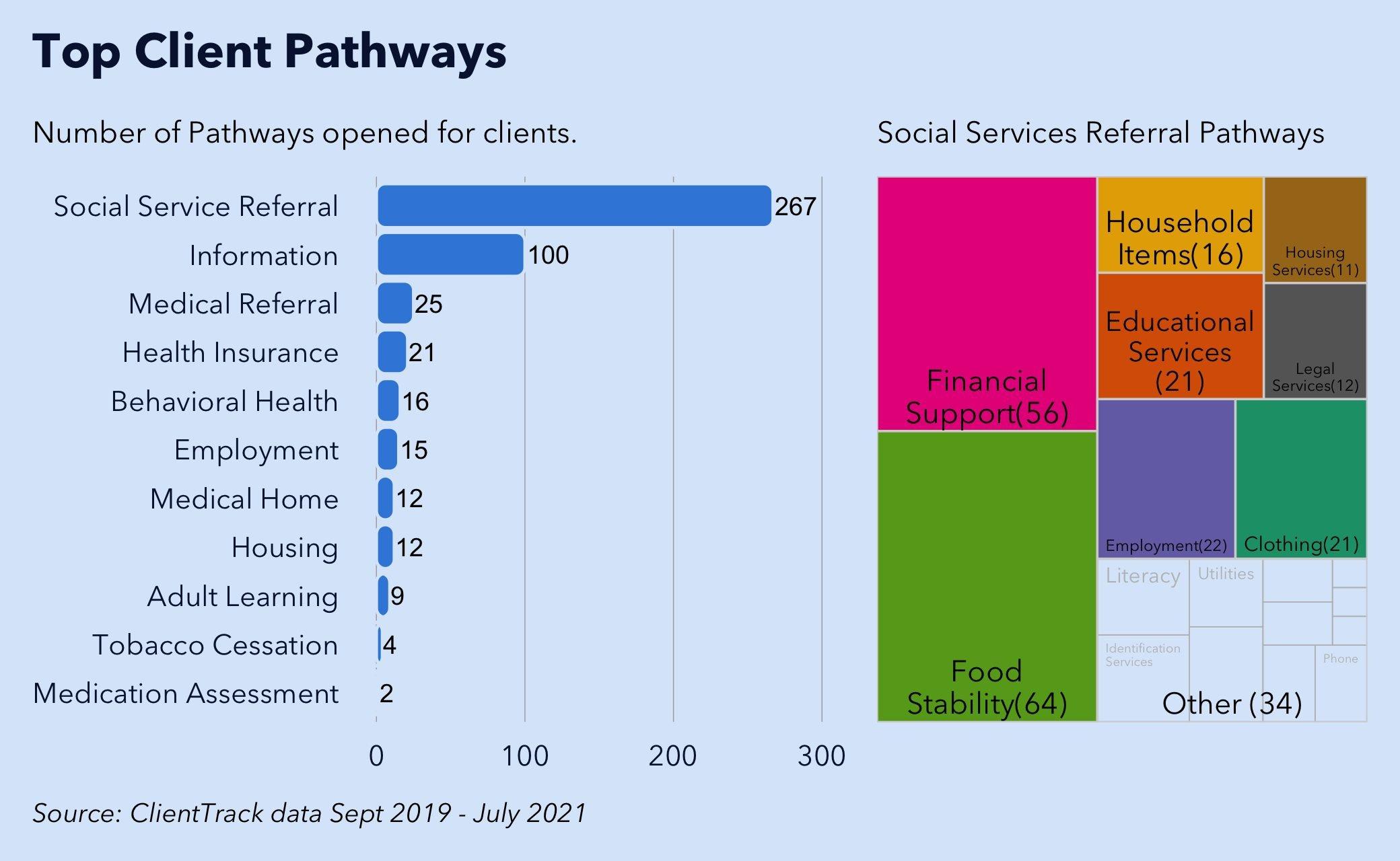january advisors analysis of nbhp c3 program client pathways