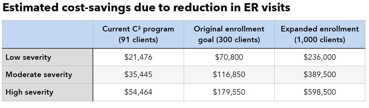january advisors analysis of nbhp c3 program cost savings